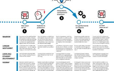 Ons model voor formatief handelen